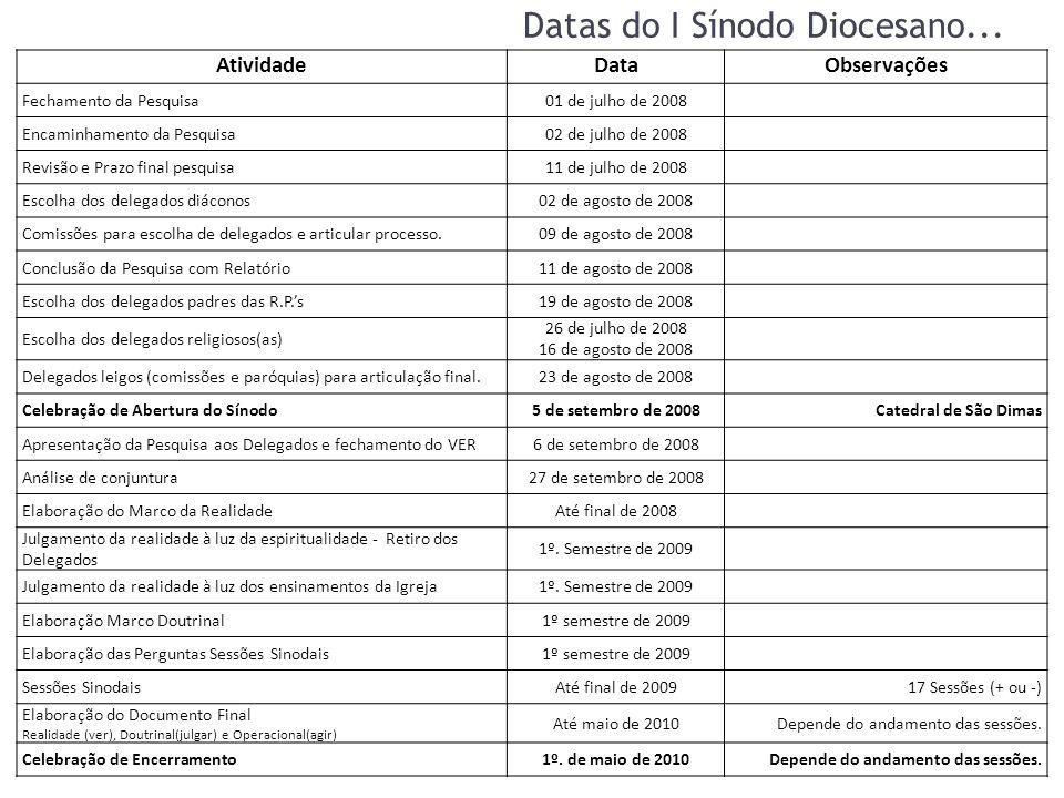 Datas do I Sínodo Diocesano...