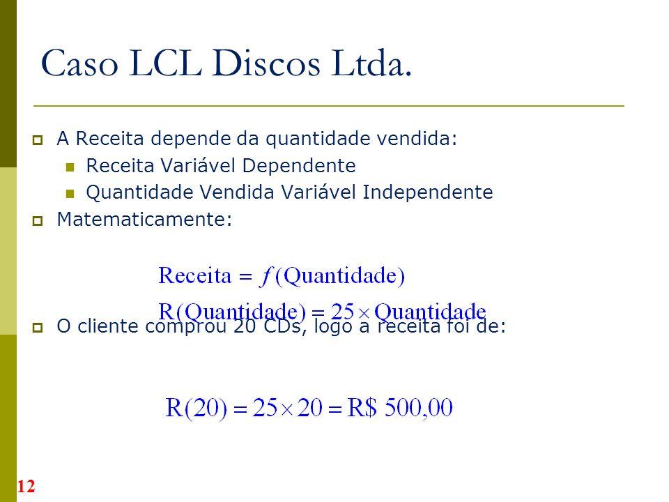 Caso LCL Discos Ltda. A Receita depende da quantidade vendida: