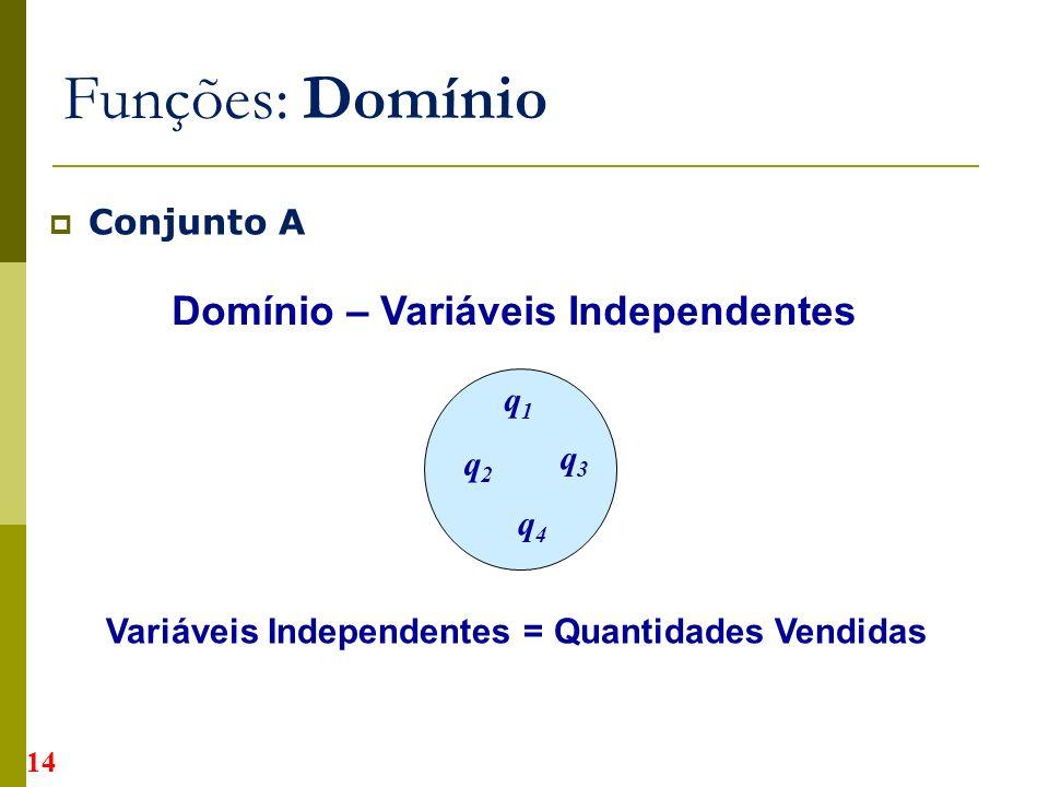 Funções: Domínio Domínio – Variáveis Independentes Conjunto A q1 q3 q2