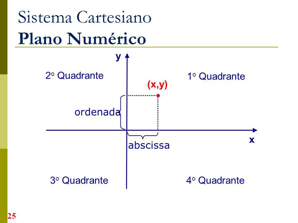 Sistema Cartesiano Plano Numérico