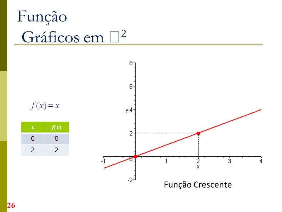 Função Gráficos em 2 x f(x) 2 Função Crescente