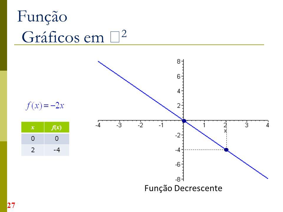 Função Gráficos em 2 x f(x) 2 -4 Função Decrescente