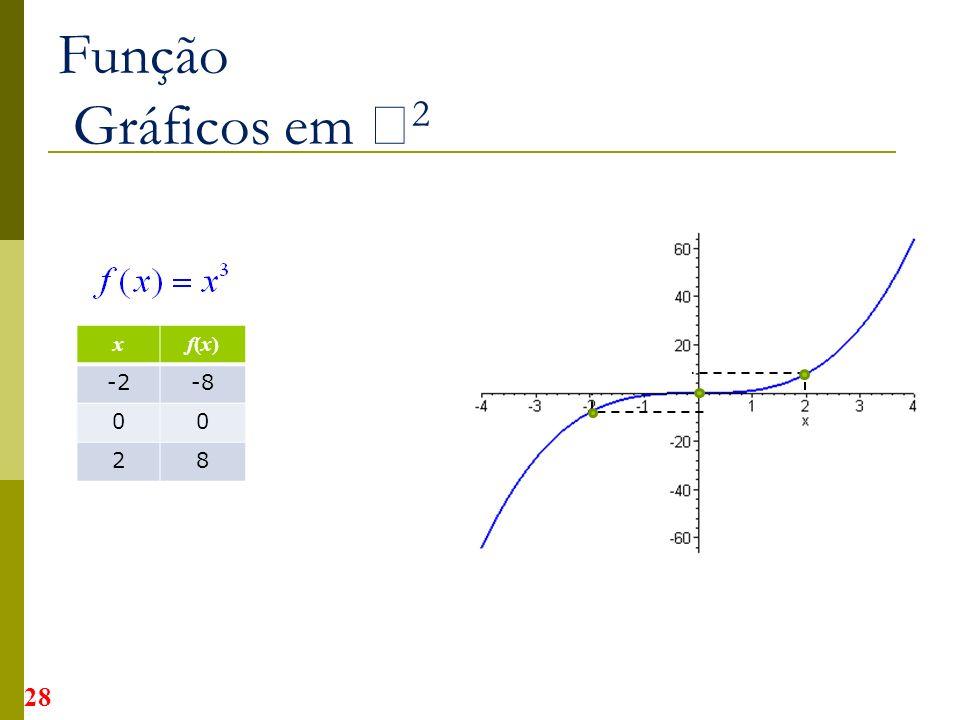 Função Gráficos em 2 x f(x) -2 -8 2 8
