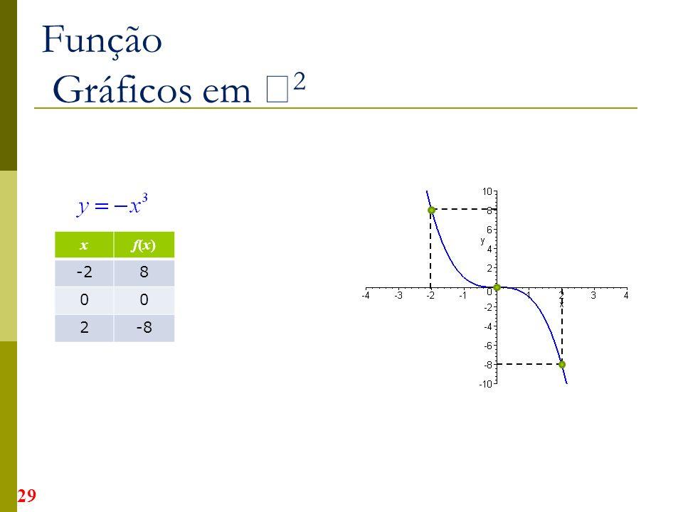 Função Gráficos em 2 x f(x) -2 8 2 -8