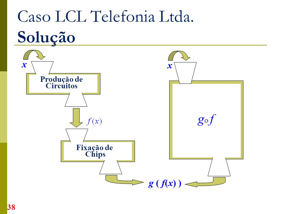 Caso LCL Telefonia Ltda. Solução
