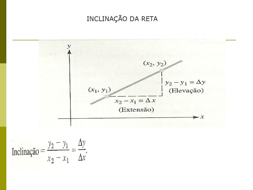 INCLINAÇÃO DA RETA