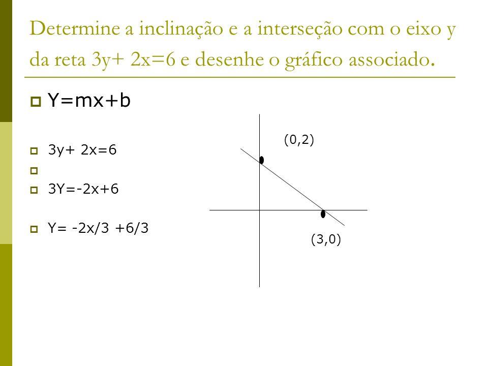 Determine a inclinação e a interseção com o eixo y da reta 3y+ 2x=6 e desenhe o gráfico associado.