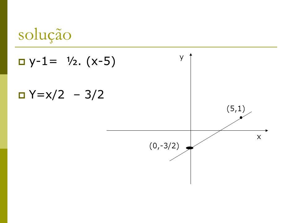 solução y-1= ½. (x-5) Y=x/2 – 3/2 y (5,1) x (0,-3/2)