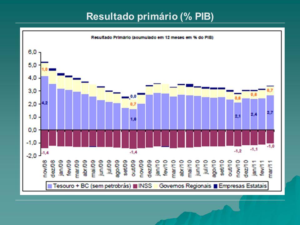 Resultado primário (% PIB)