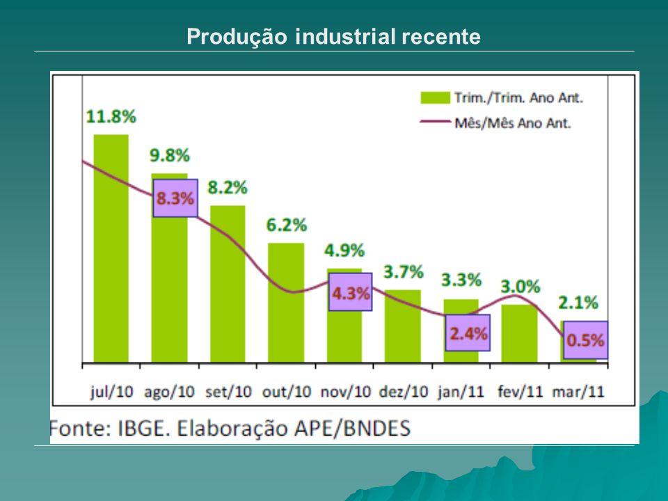 Produção industrial recente
