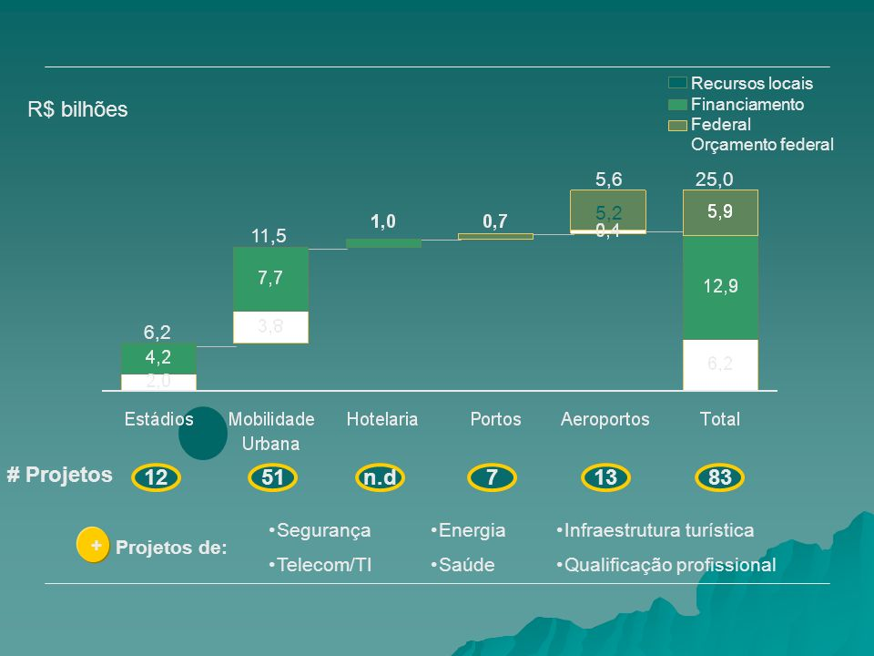 R$ bilhões # Projetos 12 51 n.d 7 13 83 5,6 25,0 5,2 11,5 6,2