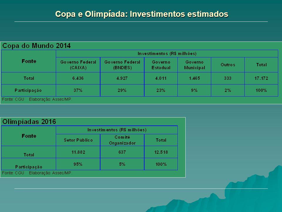 Copa e Olimpíada: Investimentos estimados