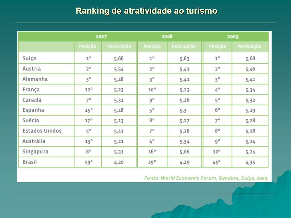Ranking de atratividade ao turismo