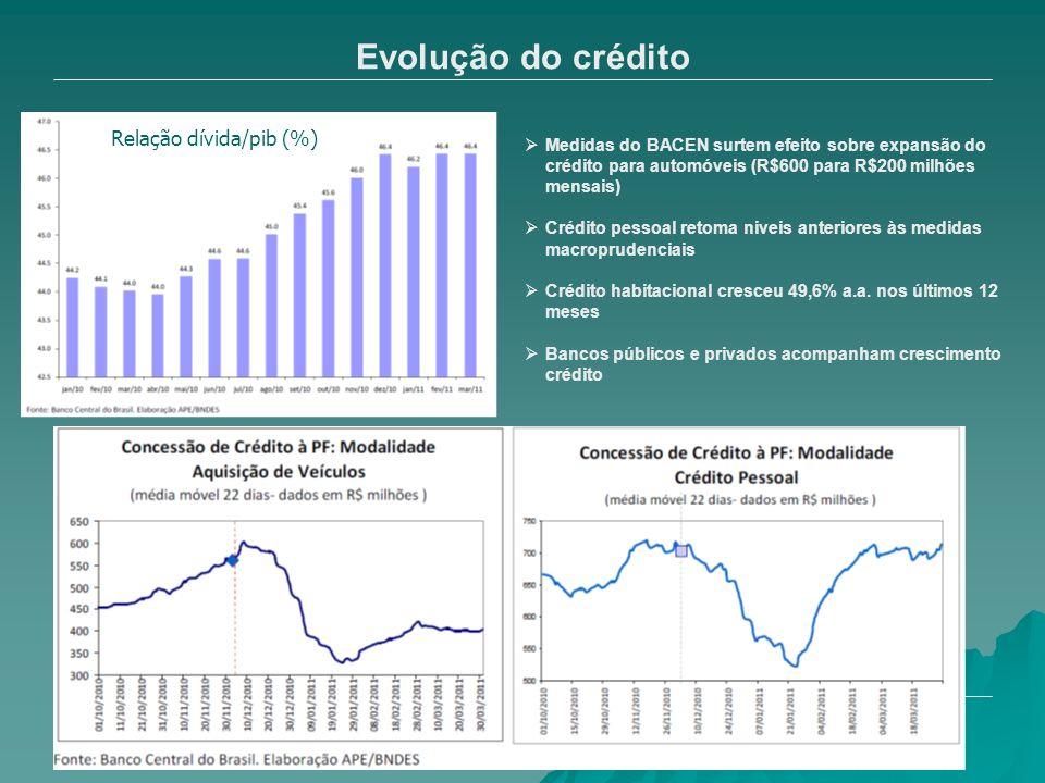 Evolução do crédito Relação dívida/pib (%)