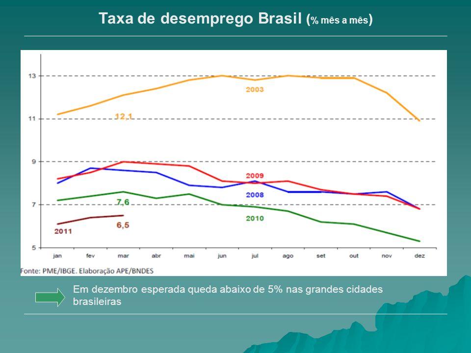 Taxa de desemprego Brasil (% mês a mês)