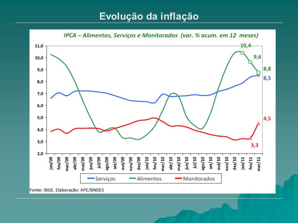 Evolução da inflação