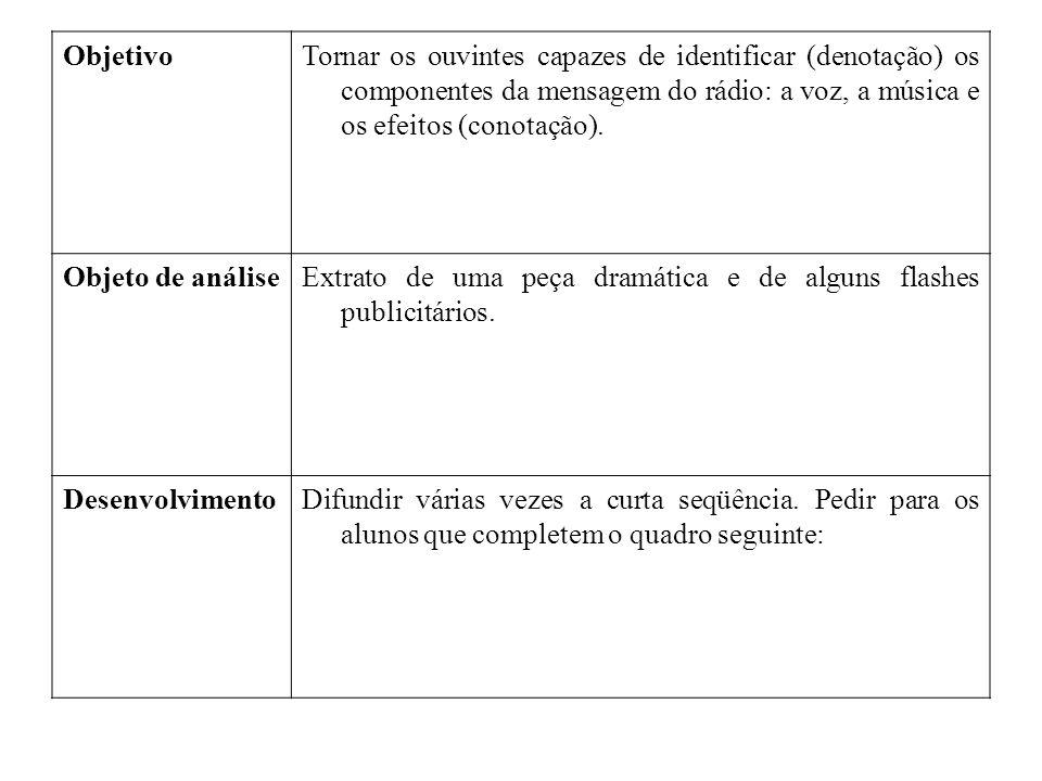 Objetivo Tornar os ouvintes capazes de identificar (denotação) os componentes da mensagem do rádio: a voz, a música e os efeitos (conotação).