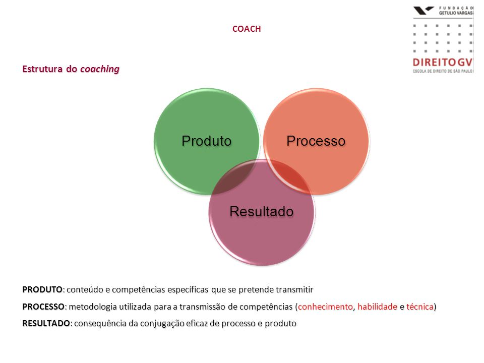 Estrutura do coaching COACH