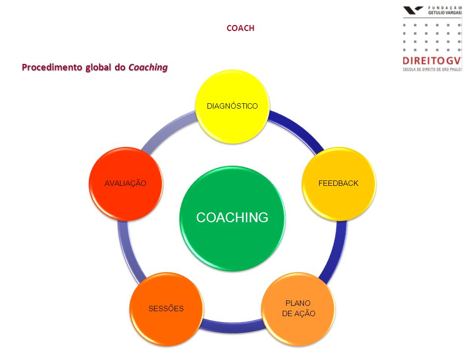Procedimento global do Coaching