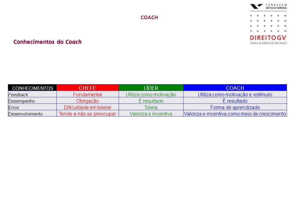 Conhecimentos do Coach