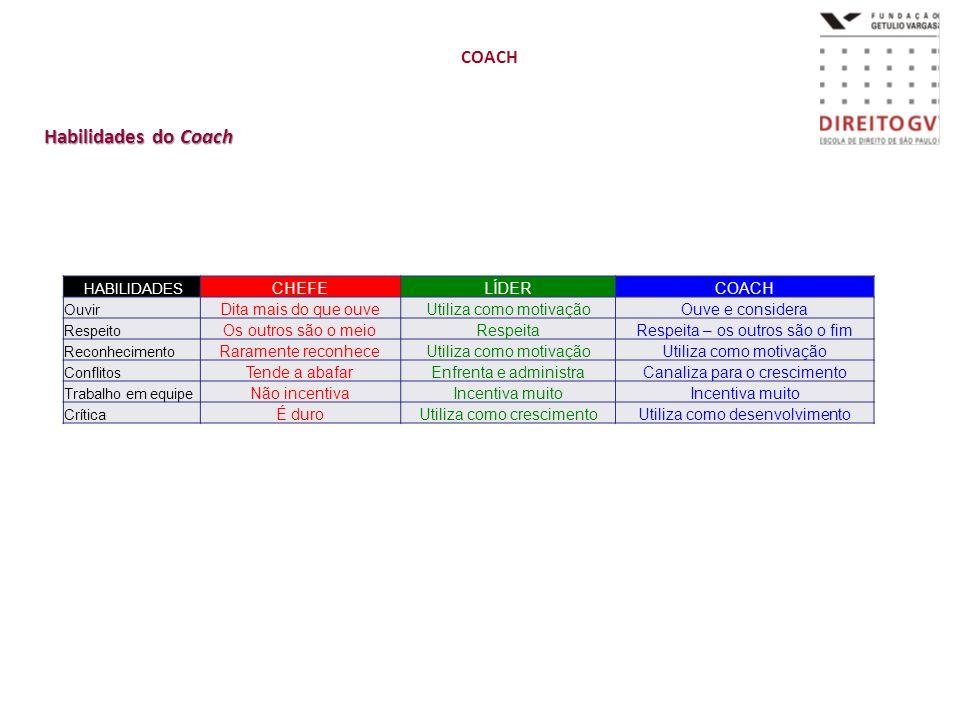 Habilidades do Coach COACH CHEFE LÍDER COACH Dita mais do que ouve