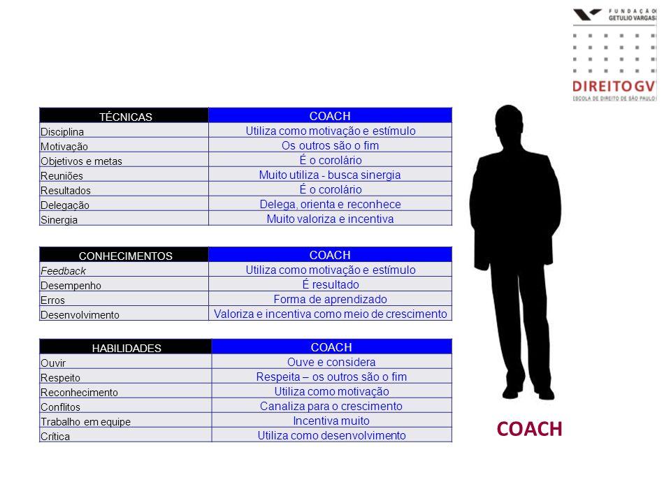 COACH COACH Utiliza como motivação e estímulo Os outros são o fim