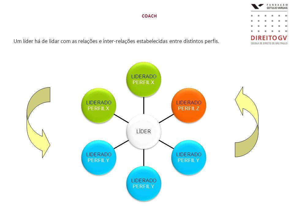 COACHUm líder há de lidar com as relações e inter-relações estabelecidas entre distintos perfis. LIDERADO.