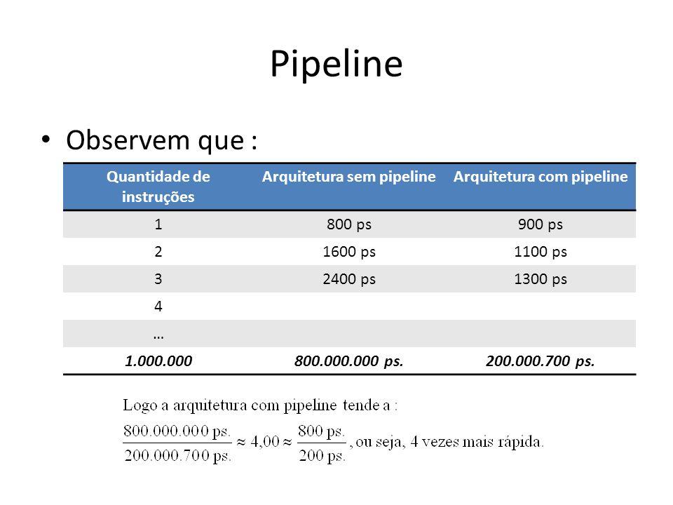 Pipeline Observem que : Quantidade de instruções