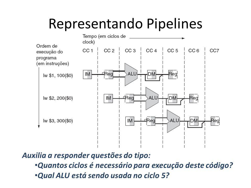Representando Pipelines