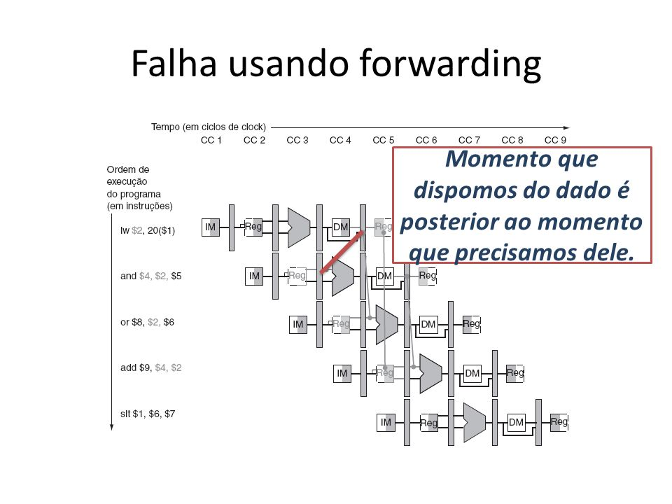 Falha usando forwarding