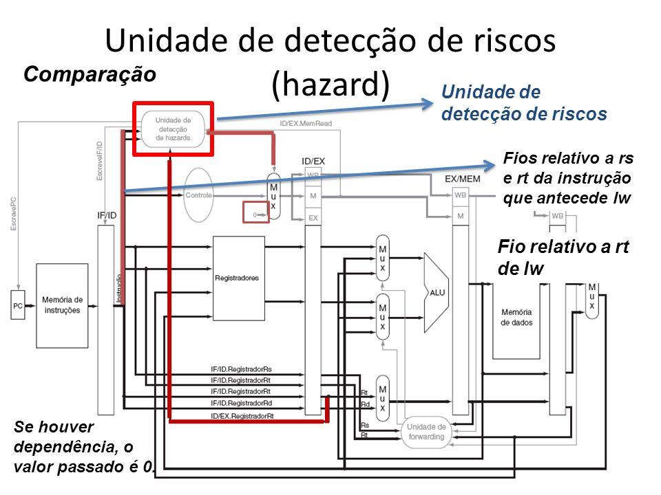 Unidade de detecção de riscos (hazard)