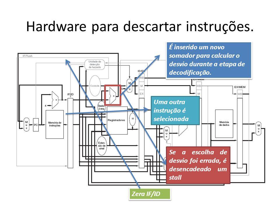 Hardware para descartar instruções.