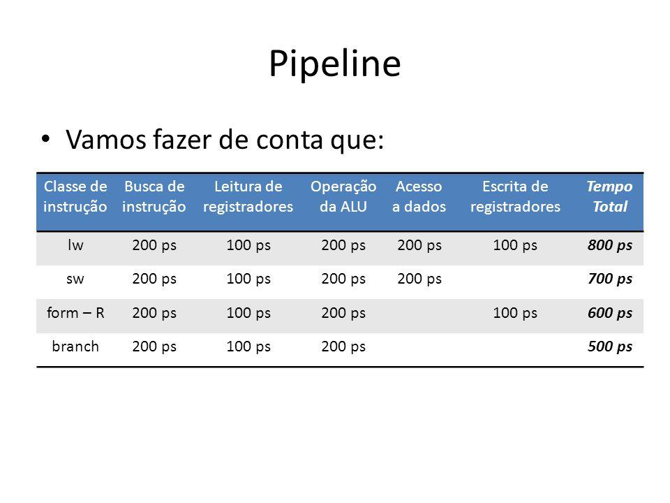Pipeline Vamos fazer de conta que: Classe de instrução