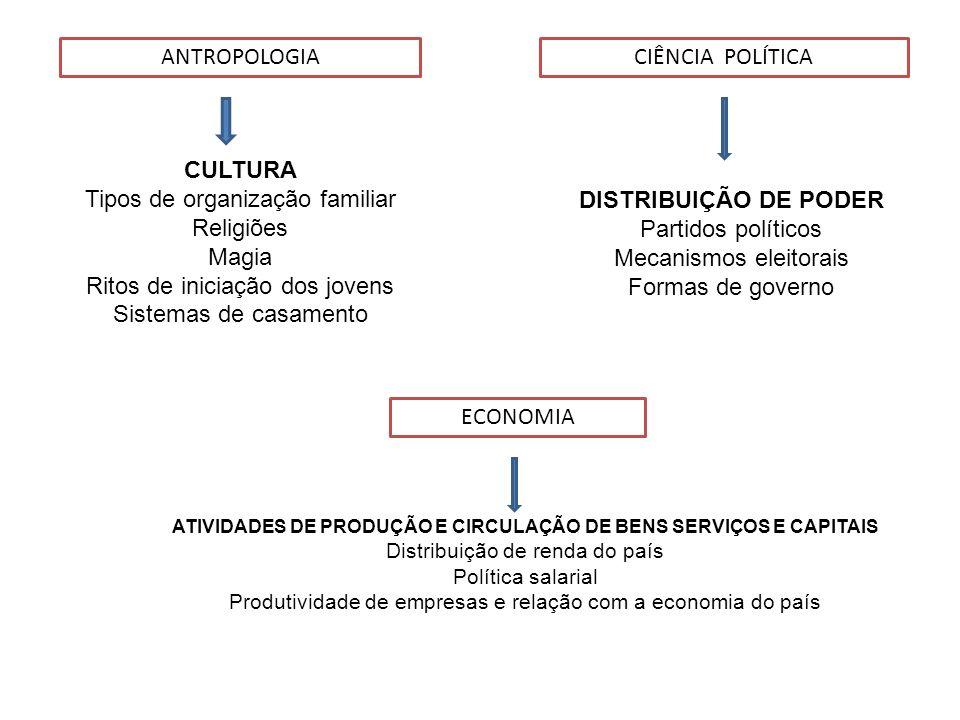 ATIVIDADES DE PRODUÇÃO E CIRCULAÇÃO DE BENS SERVIÇOS E CAPITAIS
