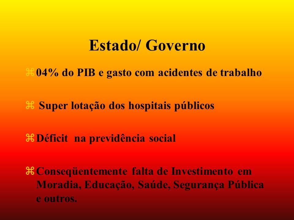 Estado/ Governo 04% do PIB e gasto com acidentes de trabalho
