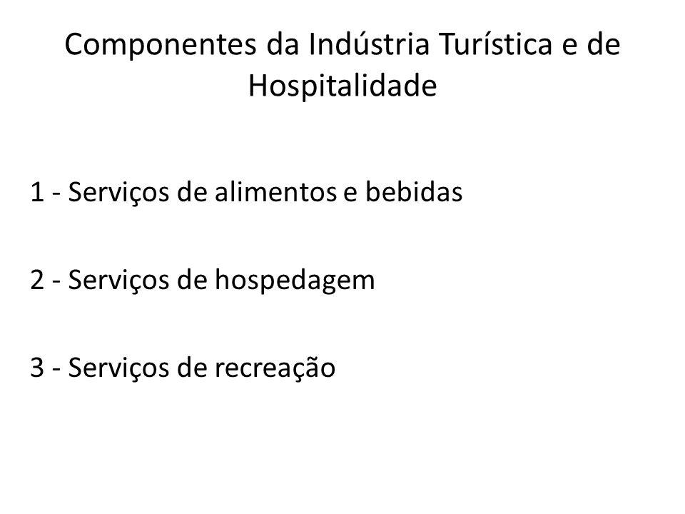 Componentes da Indústria Turística e de Hospitalidade