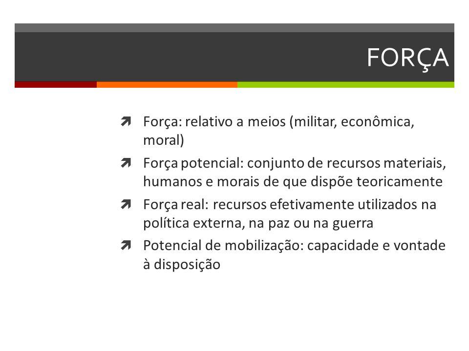 FORÇA Força: relativo a meios (militar, econômica, moral)