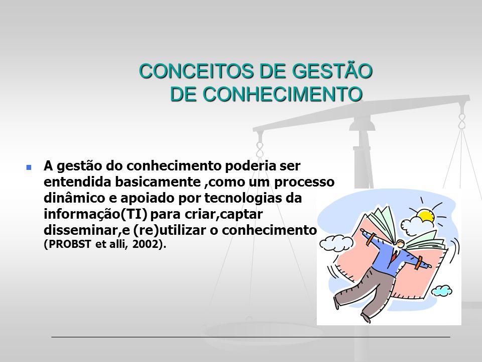 CONCEITOS DE GESTÃO DE CONHECIMENTO