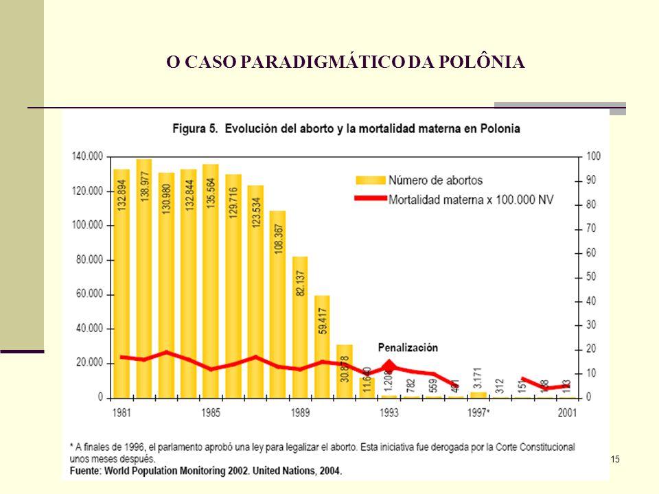 O CASO PARADIGMÁTICO DA POLÔNIA