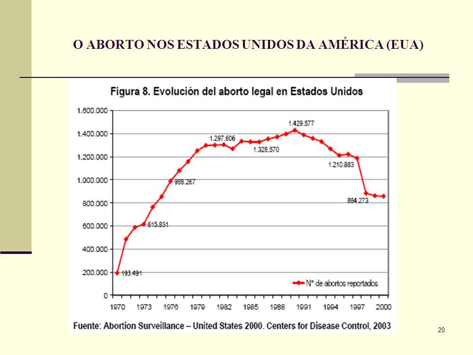 O ABORTO NOS ESTADOS UNIDOS DA AMÉRICA (EUA)
