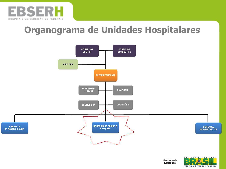Organograma de Unidades Hospitalares