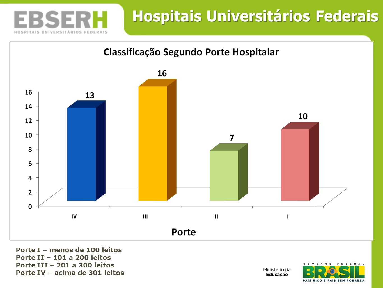 Hospitais Universitários Federais