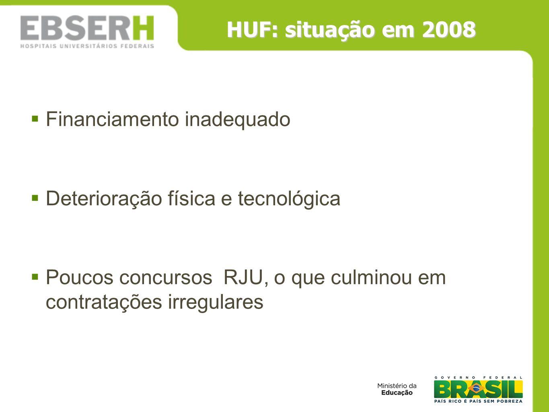 HUF: situação em 2008 Financiamento inadequado