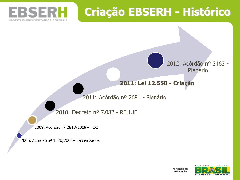Criação EBSERH - Histórico