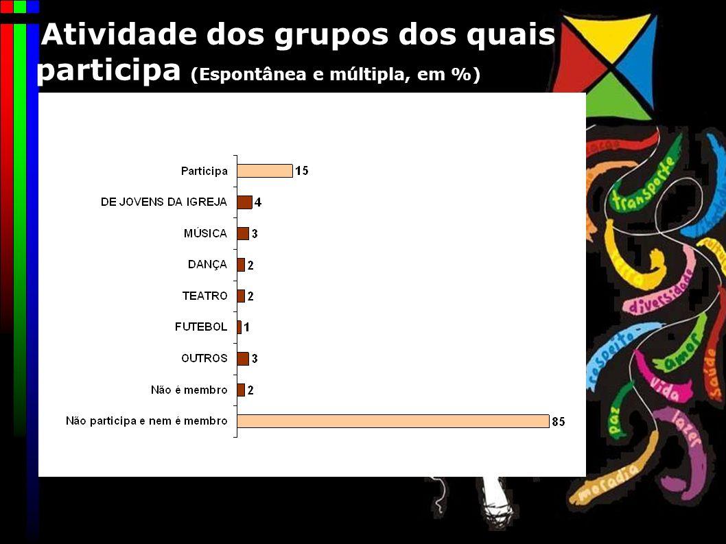 Atividade dos grupos dos quais participa (Espontânea e múltipla, em %)