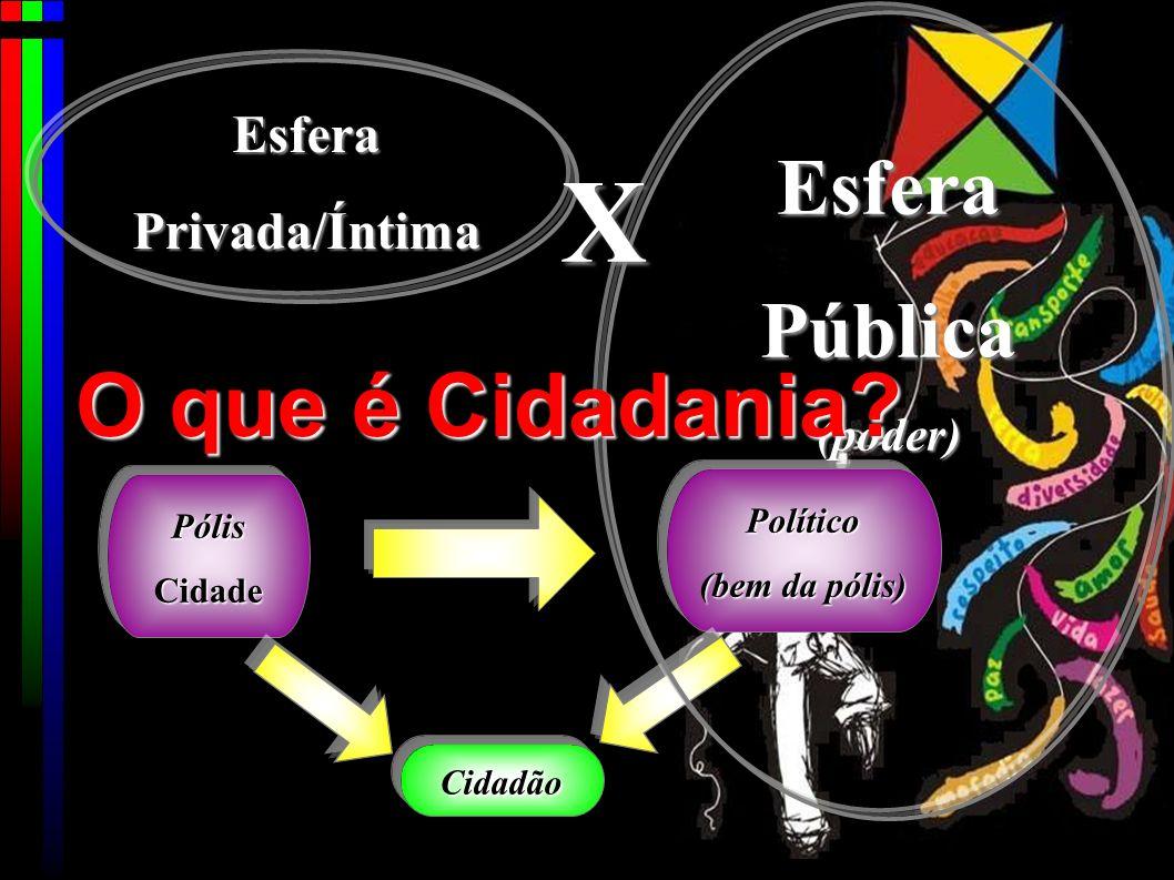 X O que é Cidadania Esfera Pública Esfera Privada/Íntima (poder)