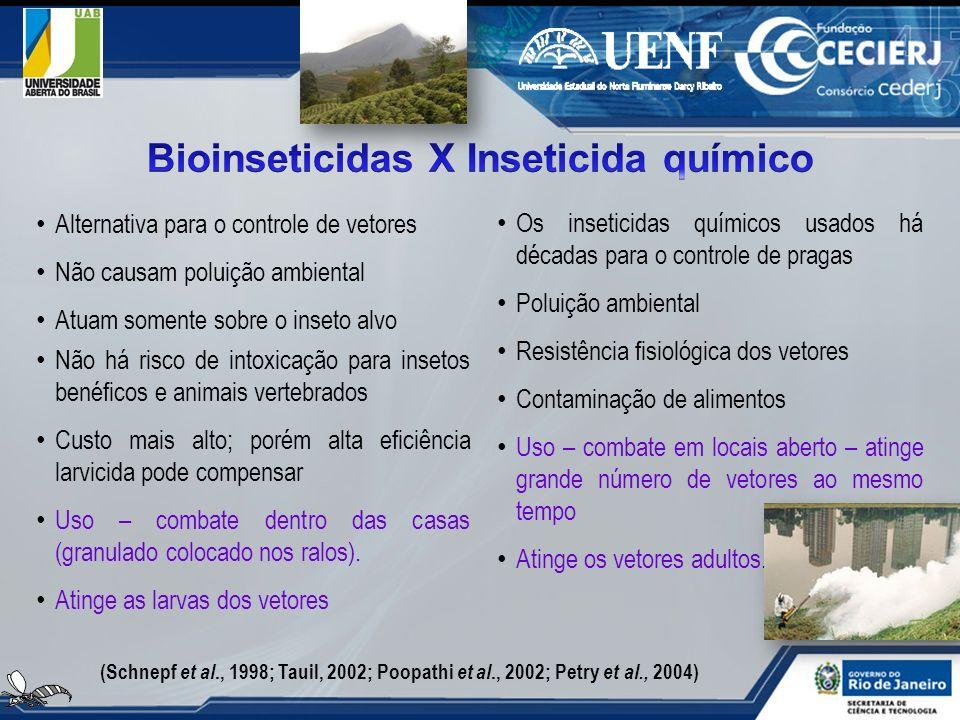 Bioinseticidas X Inseticida químico