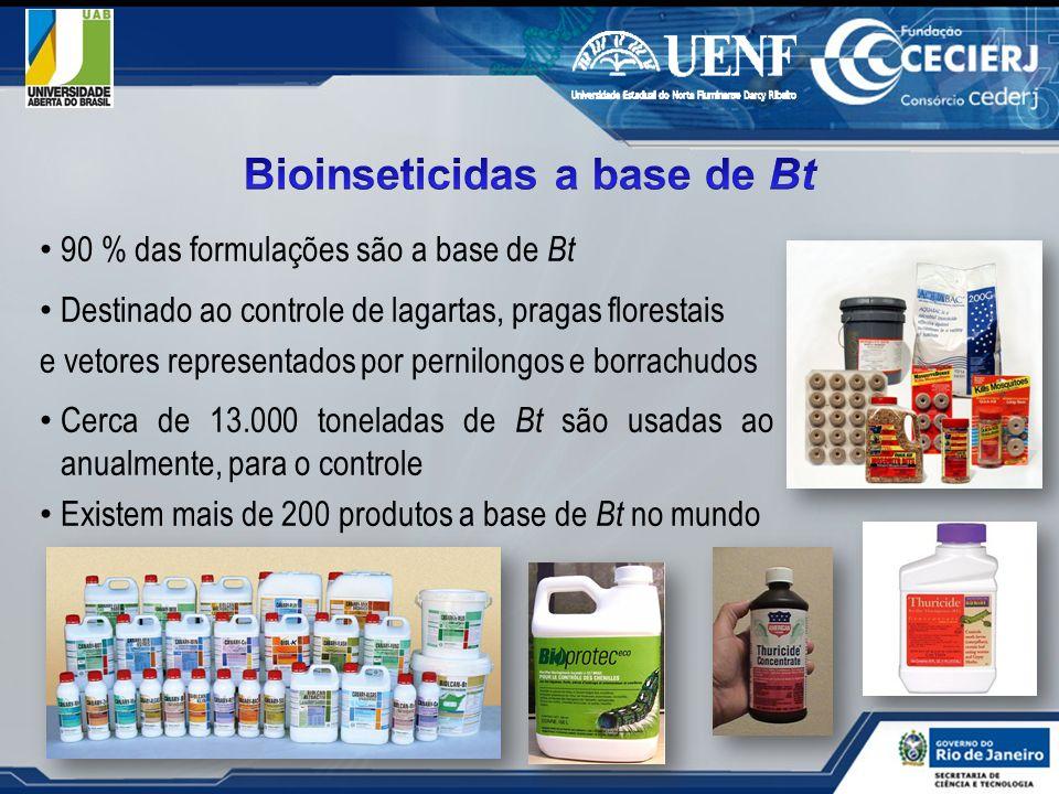 Bioinseticidas a base de Bt