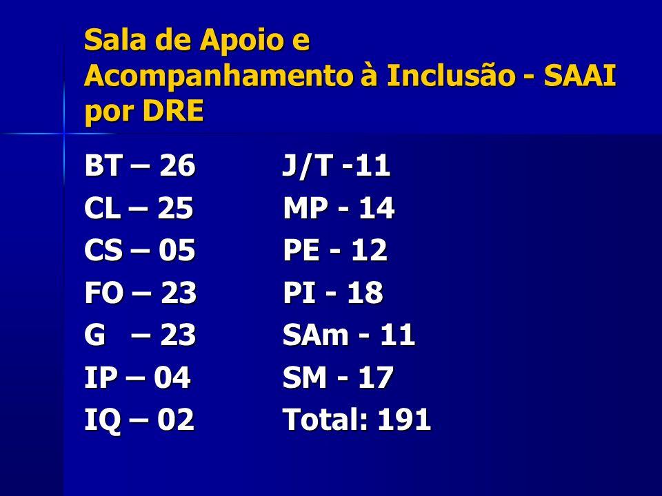 Sala de Apoio e Acompanhamento à Inclusão - SAAI por DRE
