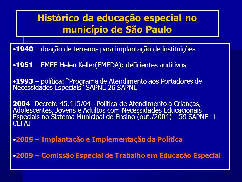Histórico da educação especial no município de São Paulo